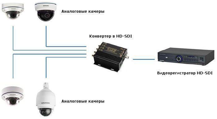 Комплект беспроводного видеонаблюдения на 4 камеры цена