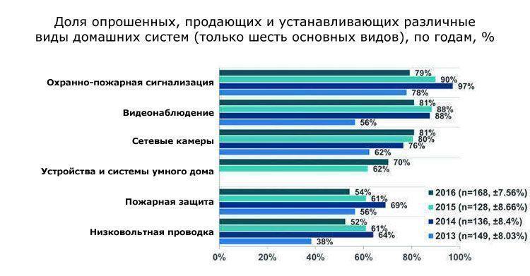 Доля опрошенных, продающих и устанавливающих различные виды домашних систем (только шесть основных видов)