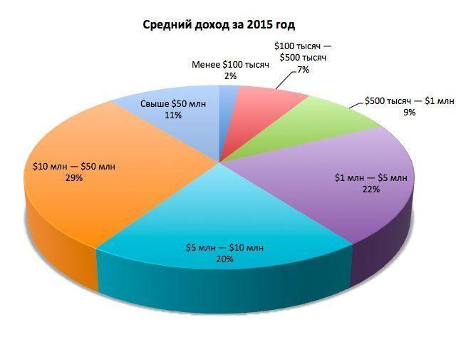 Средний доход за 2015 год