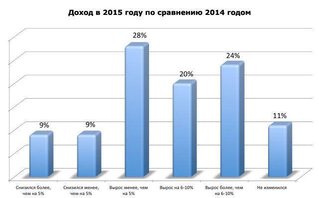 Доход в 2015 году по сравнению 2014 годом
