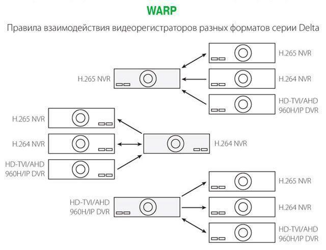 Возможности отображения видеопотоков при WARP-доступе к регистраторам Delta-серии