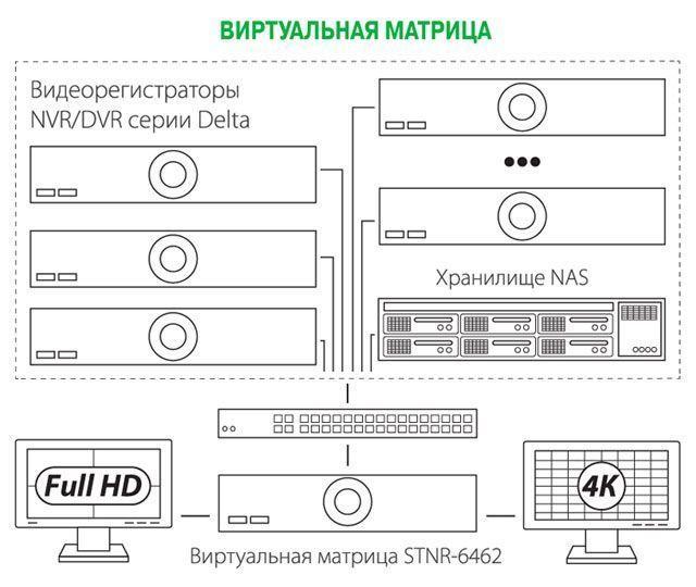 «Виртуальная матрица» и её использование для реализации УРМ без применения ПК