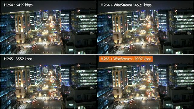 WiseStream повышение эффективности сжатия по алгоритму H.264 и H.265