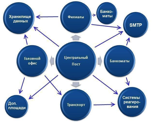 management control system of a bank • cash management • management of government bank accounts adequate system for managing commitment for cash management, the control.