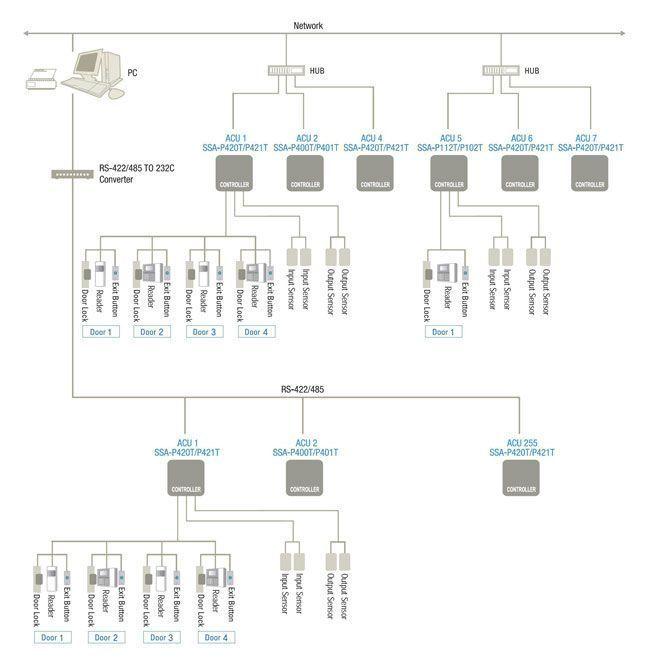 Типовая схема системы контроля